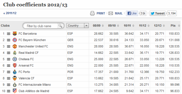 UEFA Club Rankings
